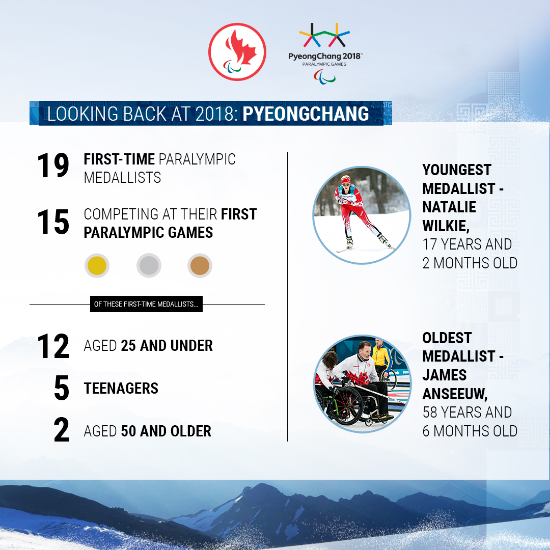 Infographic of first time medallists