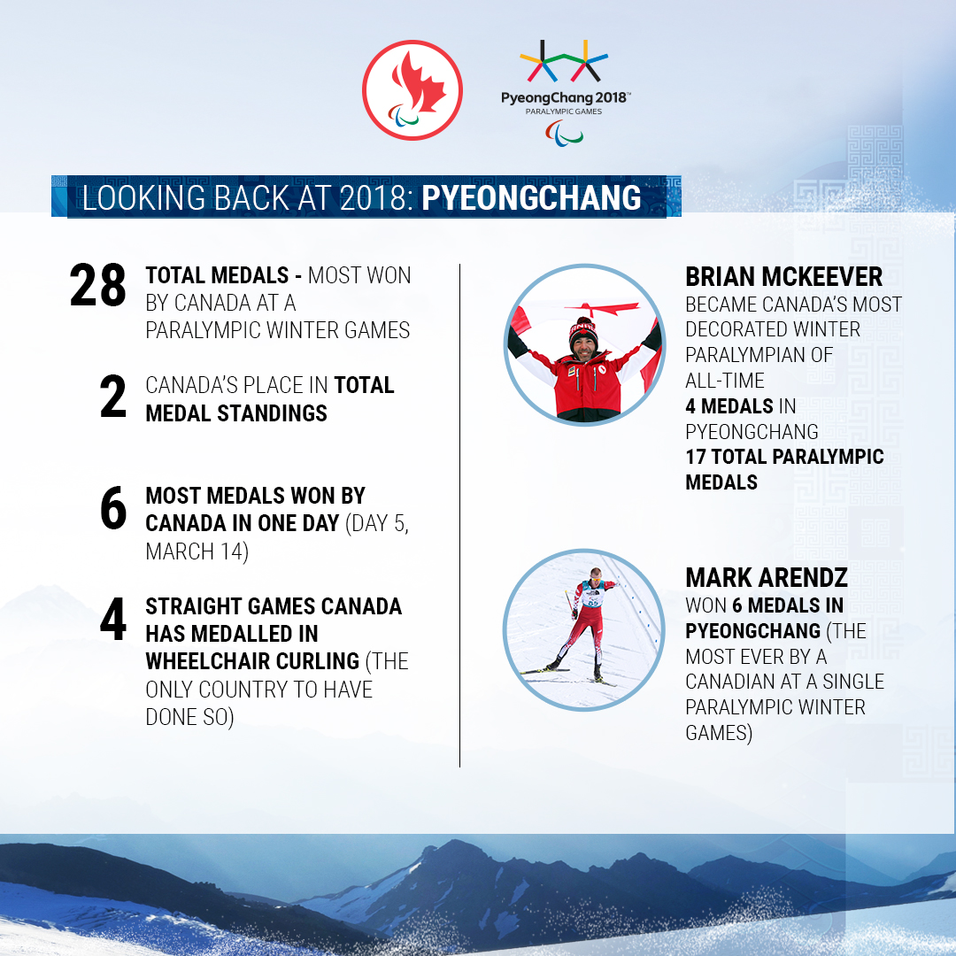 An infographic showing Canada's record-breaking at the PyeongChang 2018 Paralympic Winter Games