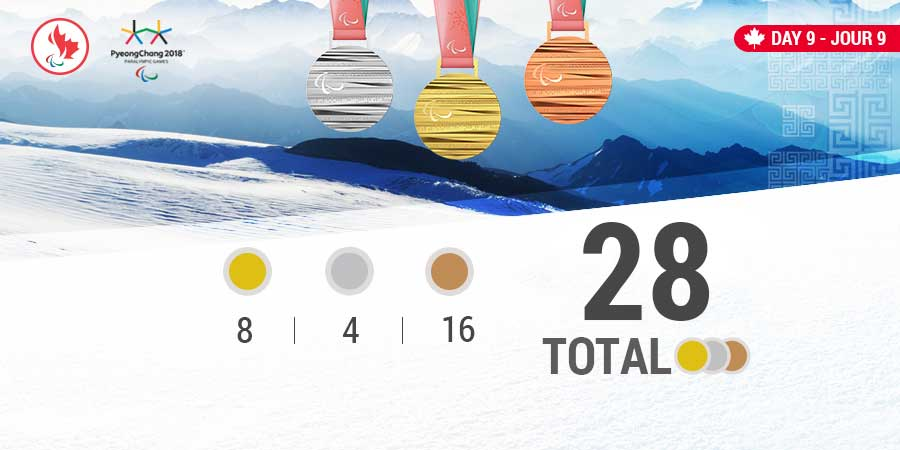 Picture of medals with the number won under each, 8 gold, 4 silver and 16 bronze for a total of 28 medals in PyeongChang